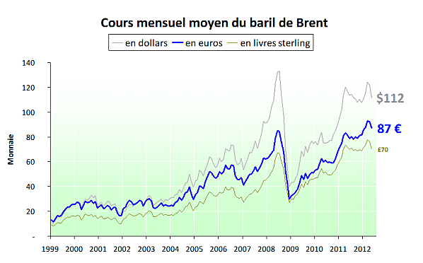 Prix-du-baril-en-euro-et-en-dollar-2012_05 dans Politique nationale