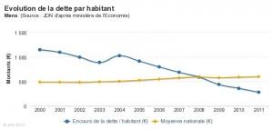 Dettes publics dans Politique nationale evolution-de-la-dette-par-habitant-300x142