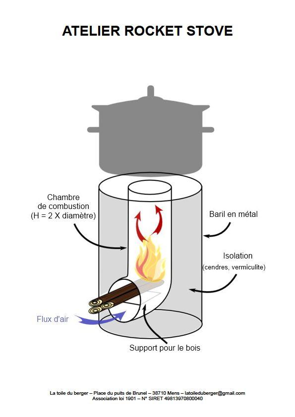 Poele rocket : notice de montage dans Ecologie rocket