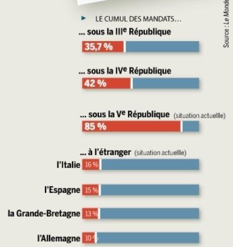 Cumul des mandats dans Politique nationale cumul